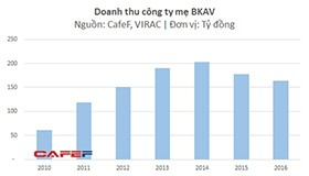 Không thể tin nổi: sau khi có Bphone, lợi nhuận BKAV thua lỗ trong năm 2016