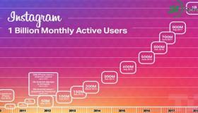 Giá trị Instagram tăng gấp 100 lần sau 6 năm được Facebook thâu tóm
