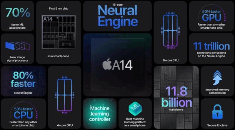 iPhone 12 Pro Max mới sử dụng chip A14
