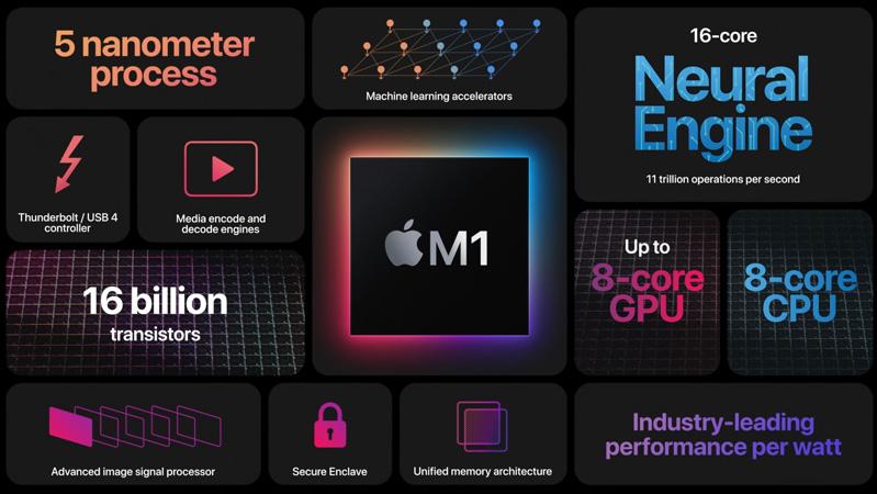lý do nên sở hữu chiếc macbook pro m1